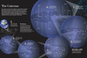 Infographic About Stars and Galaxies Near and More Distant from Earth