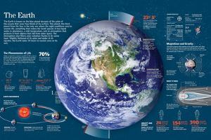 Infographic About the Characteristics of Earth: Orbit, Presence of Water, Gravity and Magnetism