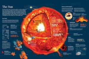 Infographic About the Characteristics of the Sun and Chemical Reactions in its Core