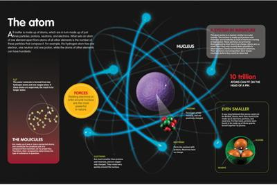 Infographic About the Components of the Atom and How They Can Be Combined