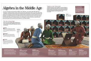 Infographic About the Development of Algebra in the Middle Ages in the Arab World