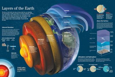 Infographic About the Different Layers Composing Earth and Atmosphere