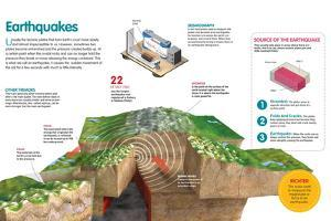 Infographic About the Earthquakes, How They Originate and its Measuring