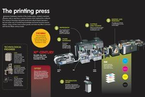 Infographic About the Evolution of the Printing Press, from its Beginnings Until Offset Printing