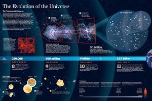 Infographic About the Expansion of the Universe after the Big Bang