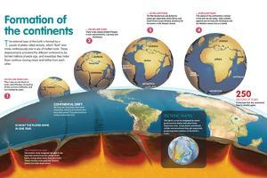 Infographic About the Formation and Evolution of the Continents As