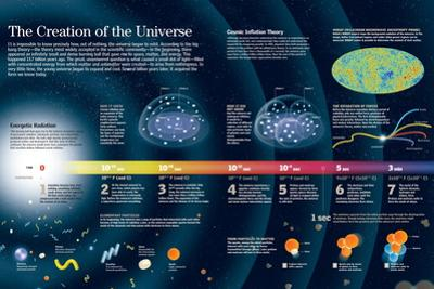 Infographic About the Formation of the Universe According to the Big Bang Theory