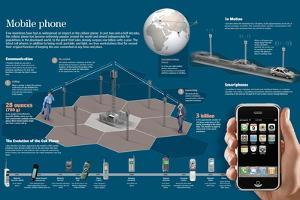 Infographic About the Operation of Mobile Networks and the Evolution of Mobile Phones