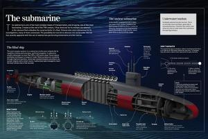 Infographic About the Submarine (1620) its Main Components and How it Works