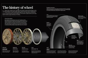 Infographic About the Wheel, from its Invention About 6000 Years Ago, to the Present Day