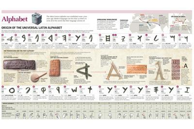 Infographic Explaining the Origin and Evolution of the Alphabet, Letter by Letter