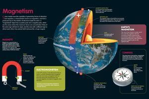 Infographic in Which the Phenomena of Earth's Magnetism and Properties of Magnets Is Described