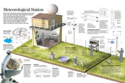 Infographic of a Meteorological Station and the Different Instruments That are Used
