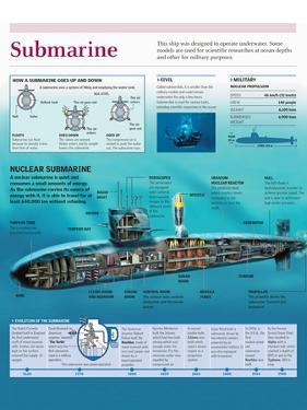 Infographic of a Nuclear Submarine, the Mechanism of Ascent and Descent and Evolution of Submarine