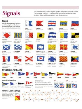 Infographic of Flags International Code of Signals by the International Maritime Organization