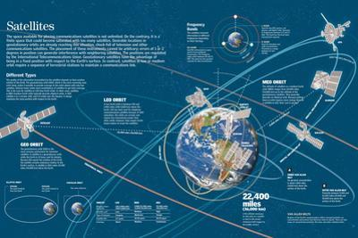 Infographic of the Artificial Satellites's Orbits around the Earth