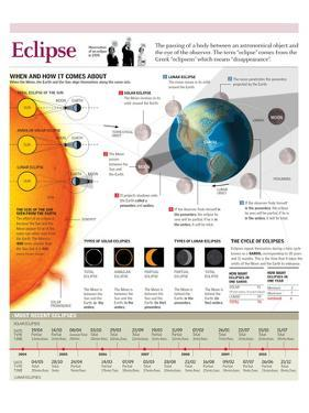 Infographic of the Formation of a Solar Eclipse and a Lunar Eclipse