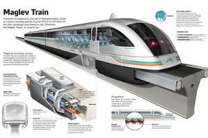 Infographic of the Shanghai Maglev Train, a High-Speed Magnetic Levitation Train