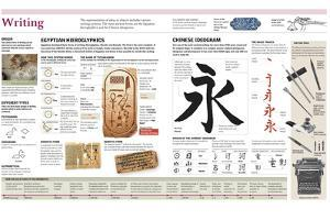 Infographic of the Writing Systems of Ancient Egypt (Hieroglyphs) and China (Ideograms)