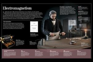 Infographic on Electromagnetism, Michael Faraday, They Resulted in Applications Like Phone or Radio