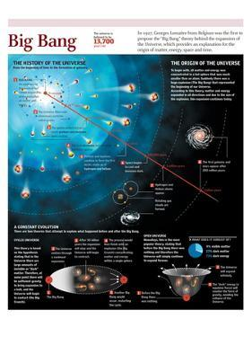 "Infographic on the Beginning of the Universe According to the ""Big Bang"" Theory"