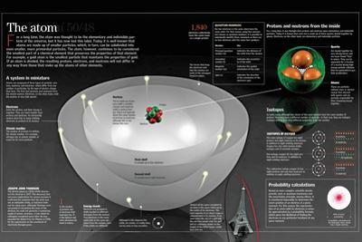 Infographic on the Structure of an Atom and its Nuclear Models