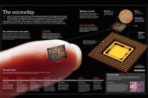 Inforgraphic About Microchip, a Small Component That Contains Multiple Integrated Circuits