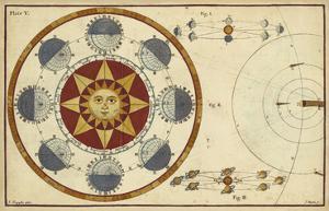 The Earth's Annual Orbit by James Ferguson