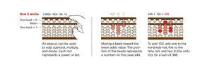 Graphic of How an Abacus Works by Jason Lee