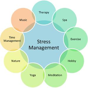 Stress Management Business Diagram by kgtoh