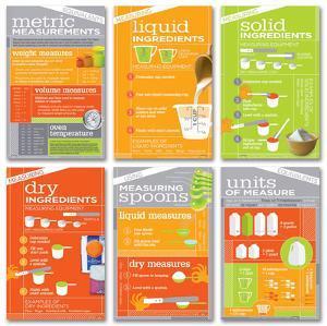 Kitchen Math Poster Set