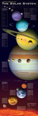 Known Bodies Of The Solar System