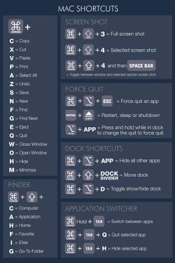 Max OSX Shortcuts (dark) Poster