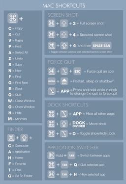 Max OSX Shortcuts (light) Poster