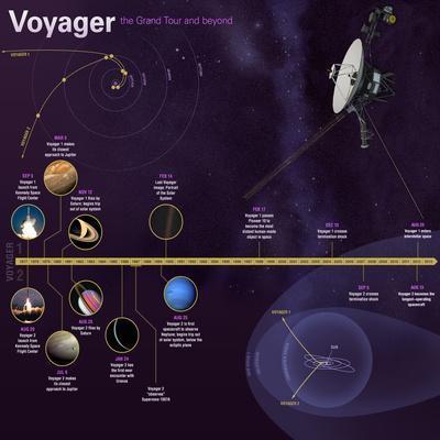 https://imgc.allpostersimages.com/img/posters/nasa-voyager-mission-timeline-infographic_u-L-Q19ROKT0.jpg?artPerspective=n