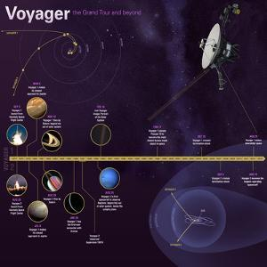 NASA Voyager Mission Timeline Infographic