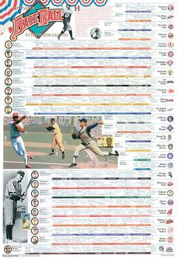 History of Baseball by Novelty
