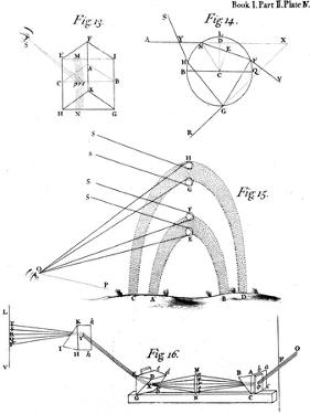 Optical Phenomena Observed and Described by Sir Isaac Newton, 1704