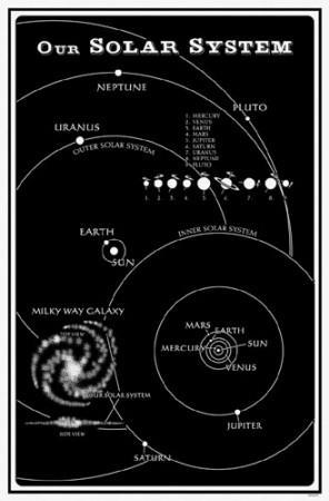 https://imgc.allpostersimages.com/img/posters/our-solar-system_u-L-F4VBCE0.jpg?artPerspective=n