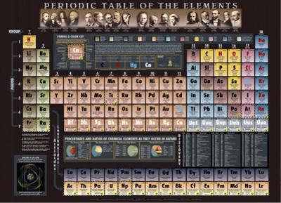 Periodic Table Chart - ©Spaceshots