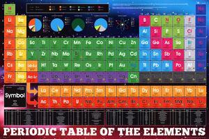 Periodic table of elements posters for sale at allposters periodic table elements urtaz Image collections