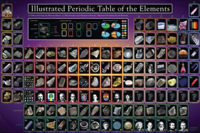 Periodic Table Illustrated