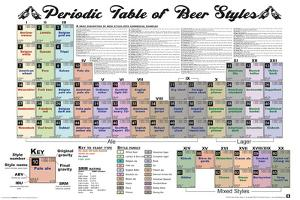Periodic Table Of Beer