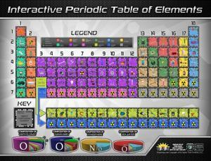 Periodic table of elements posters for sale at allposters periodic table of elements interactive wall chart urtaz Image collections