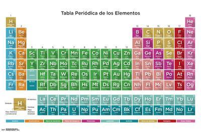 https://imgc.allpostersimages.com/img/posters/periodic-table-of-elements-spanish-17_u-L-F9DGN80.jpg?p=0