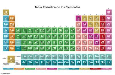 PERIODIC TABLE OF ELEMENTS - SPANISH 17