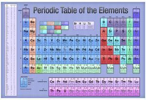Periodic Table of the Elements Blue Scientific Chart Poster Print