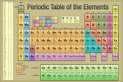 Periodic Table of the Elements Gold Scientific Chart