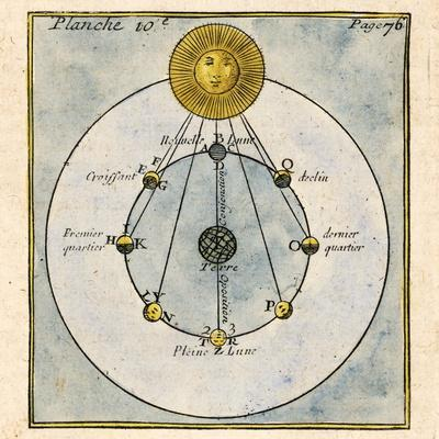 https://imgc.allpostersimages.com/img/posters/phases-of-the-moon-1790_u-L-PZK6SO0.jpg?artPerspective=n