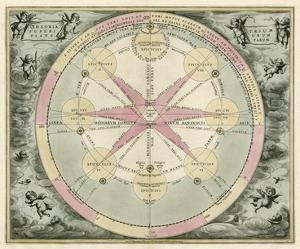Planetary Chart I